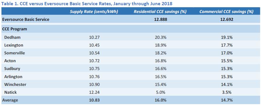 CCE savings chart