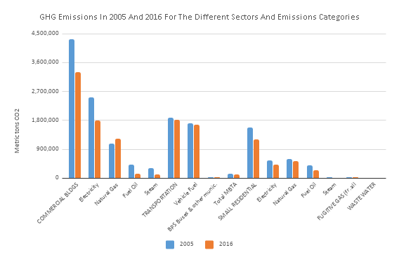 GHG Emissions in 2005 and 2016 for the Different Sectors