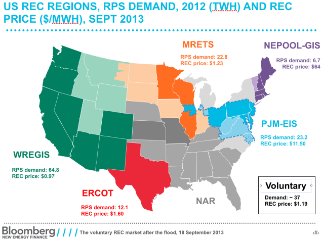 bnef-recs-regions